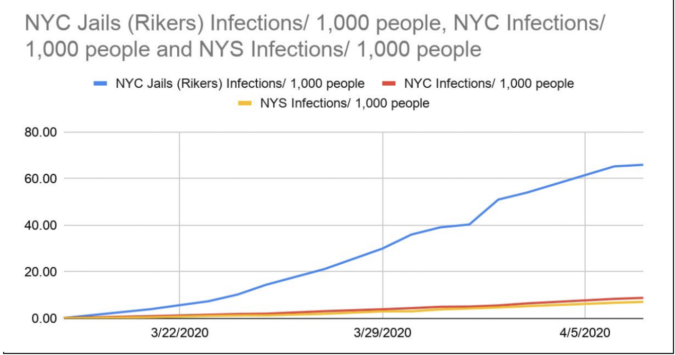 NYC Jails (Rikers) Infections